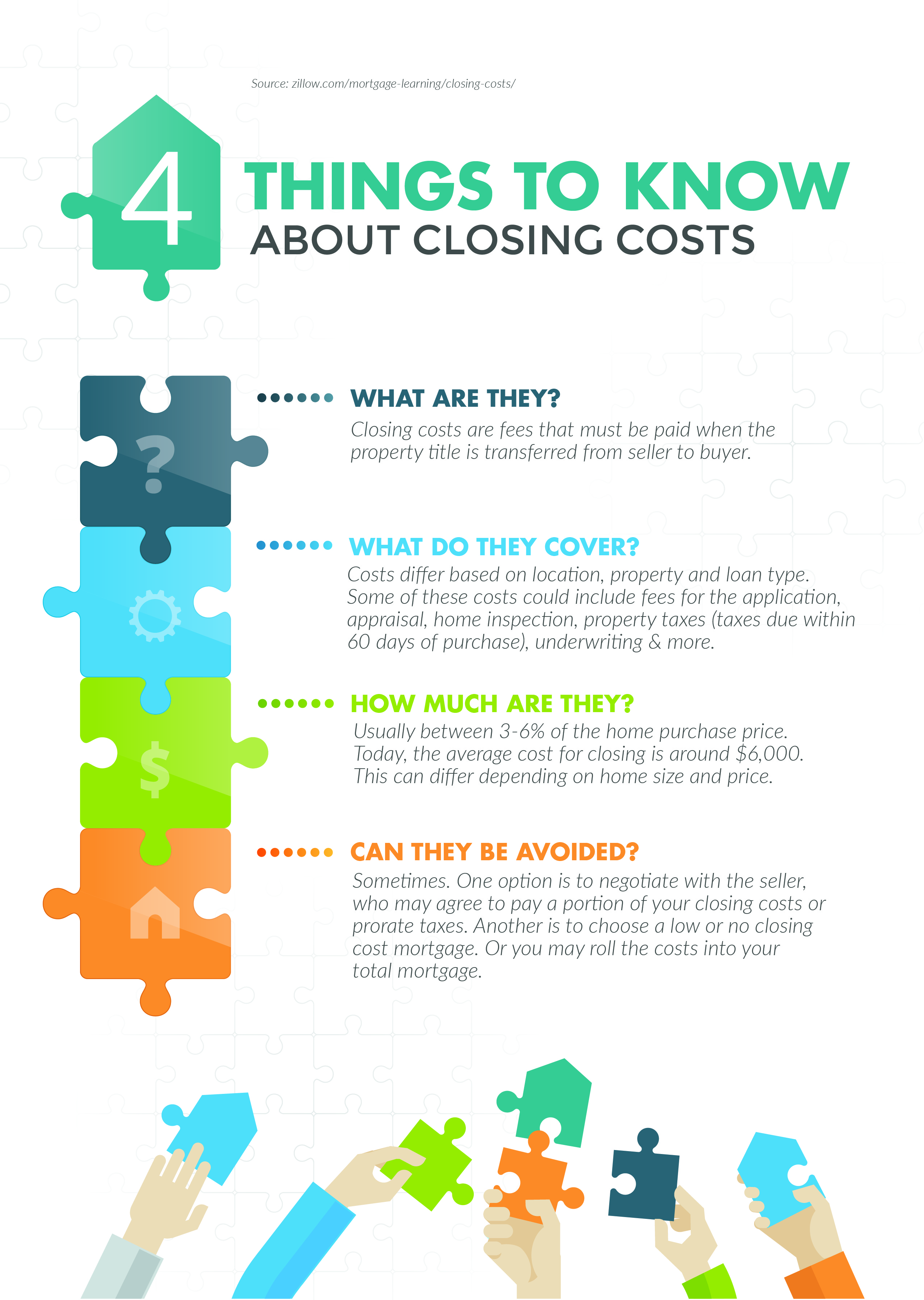 4 Things To Know About Closing Costs Compass Mortgage Llc